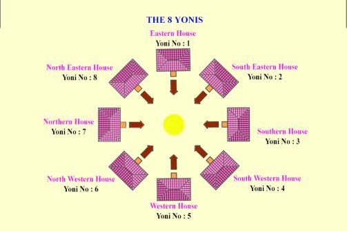 Vastu Signs to Look for in Flats and Apartments With Best Direction