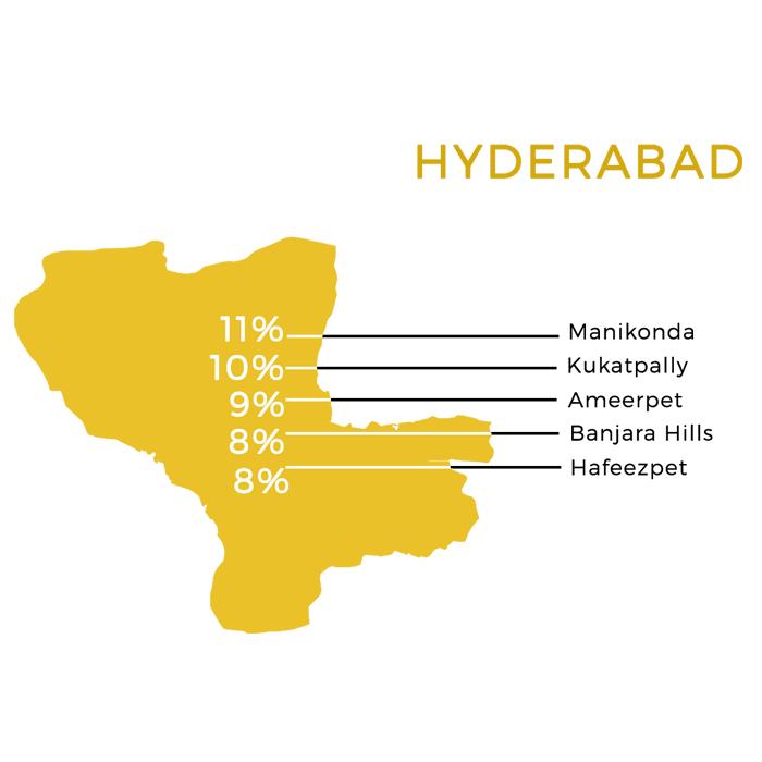 Trending micro-markets in Hyderabad