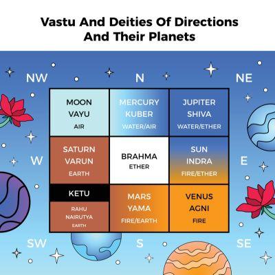 The Origin of Vastu Purusha Mandala
